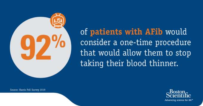 92% of Patients with Afib would consider a one-time procedure that would allow them to stop taking their blood thinner. Source: Harris Poll Survey 2019